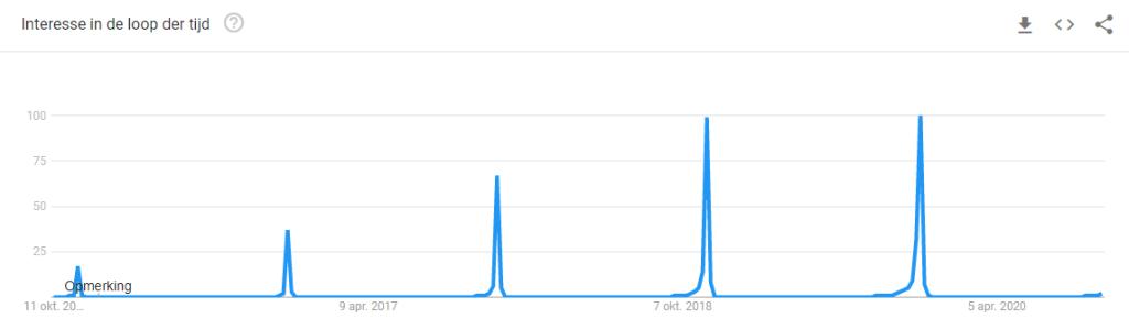 zoekterm black friday - google trends